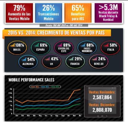 ventas mobile por paises